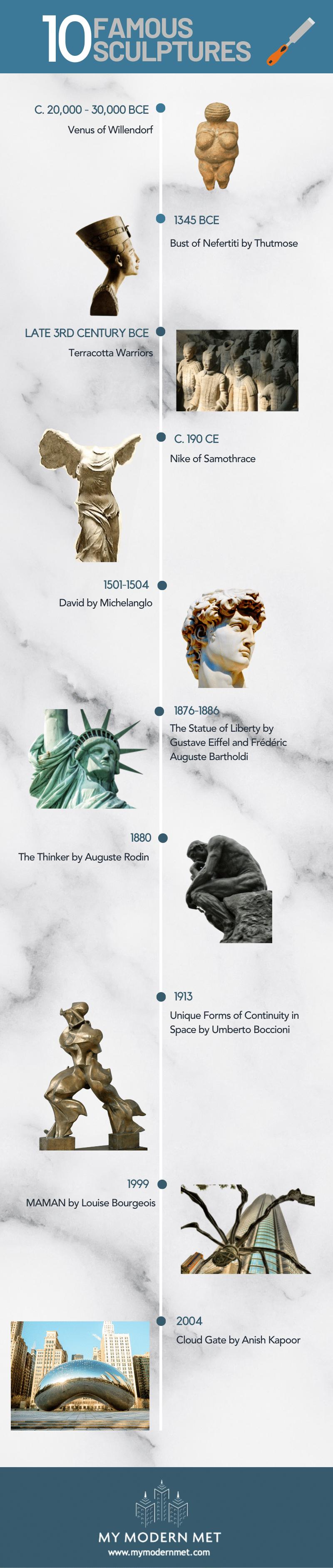 famous sculpture timeline