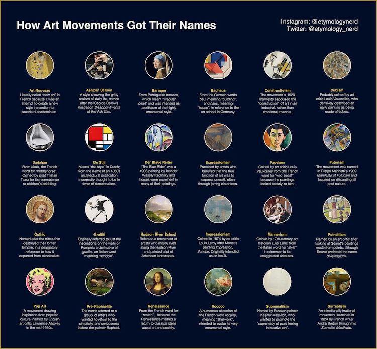 Etymology of Art Movements