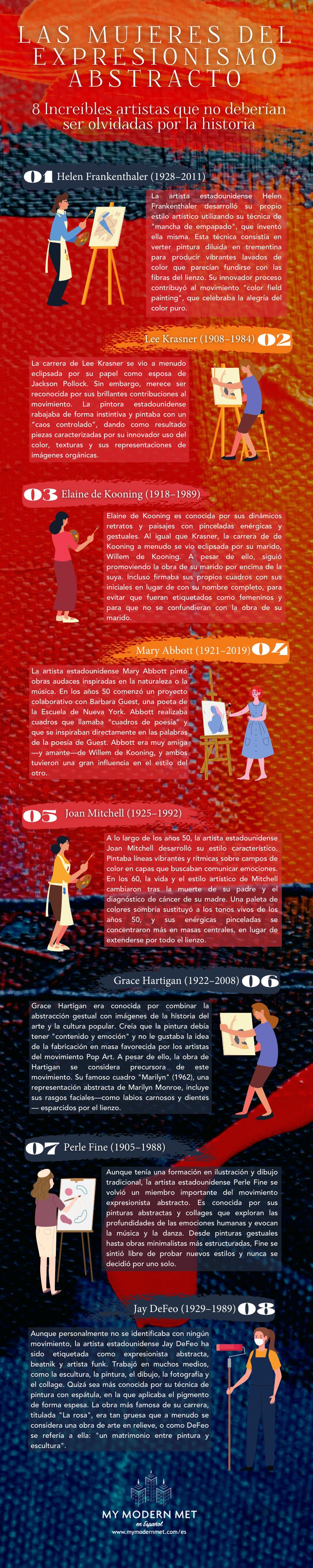 Infografía de las mujeres del expresionismo abstracto