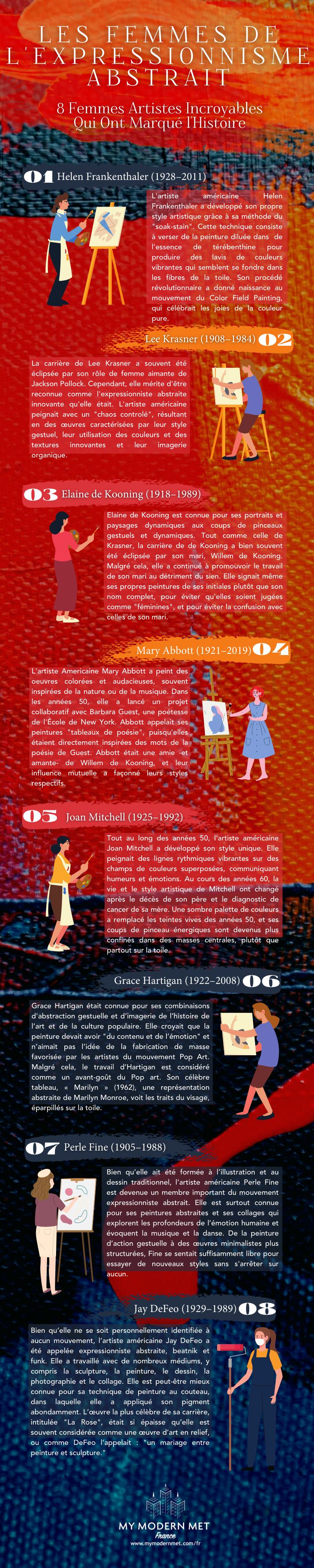 Infographie les femmes de l'expressionnisme abstrait