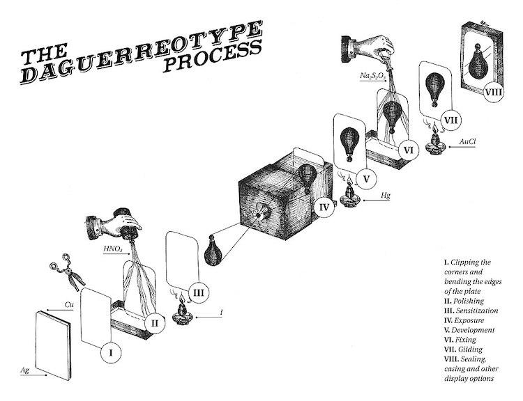Daguerreotype Process