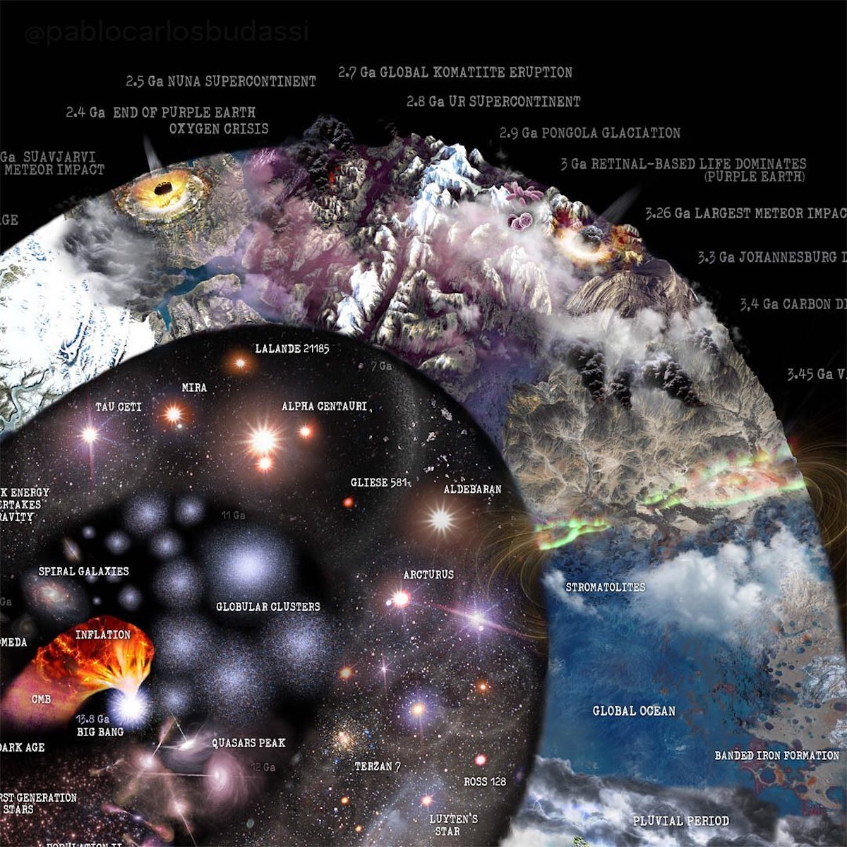 Nature and Science Infographic