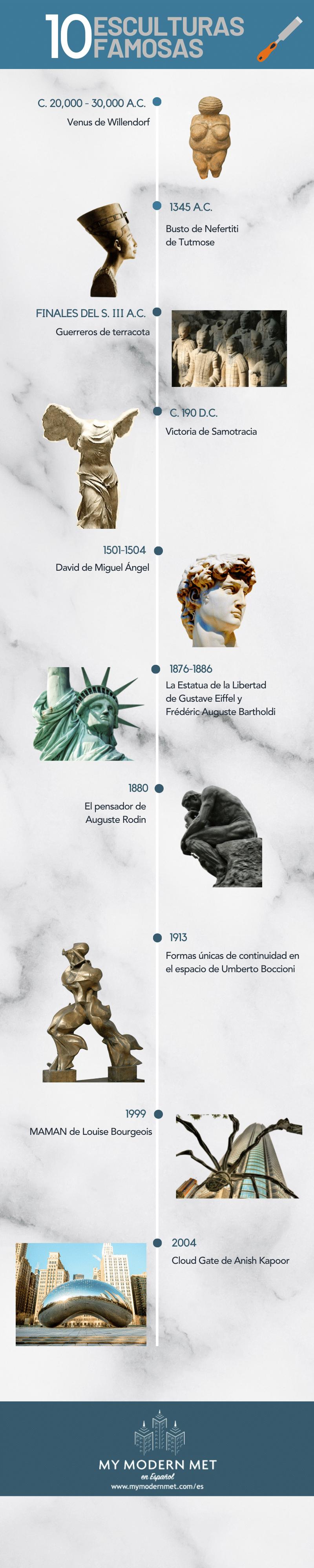 Esculturas famosas de la historia