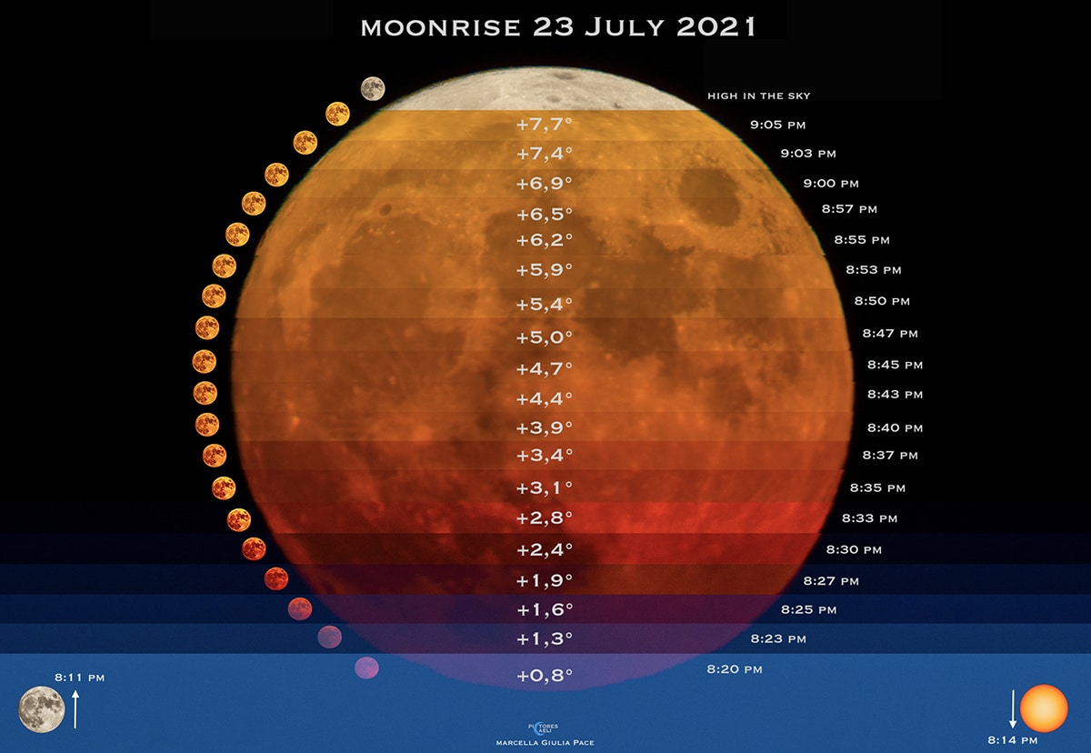 Colors of the Moon in 50 Minutes by Marcella Pace