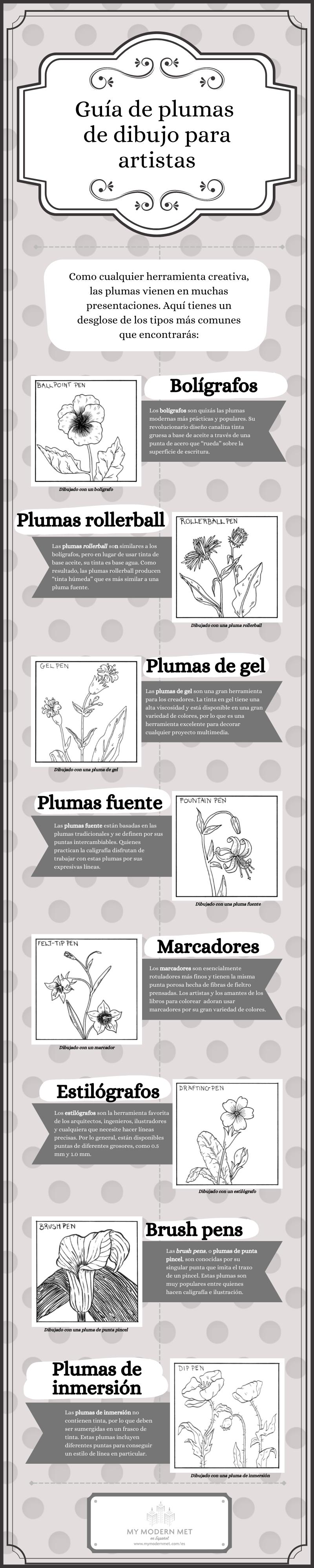 Infografía de diferentes tipos de plumas de dibujo