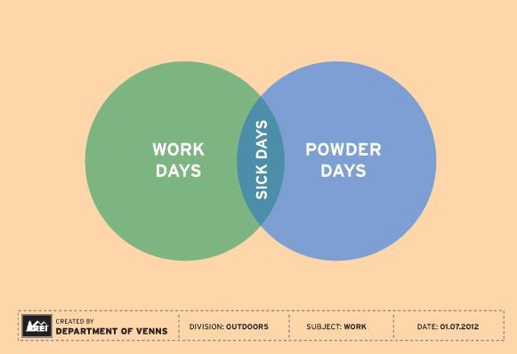 clever venn diagrams for outdoor enthusiasts  rei diagrams