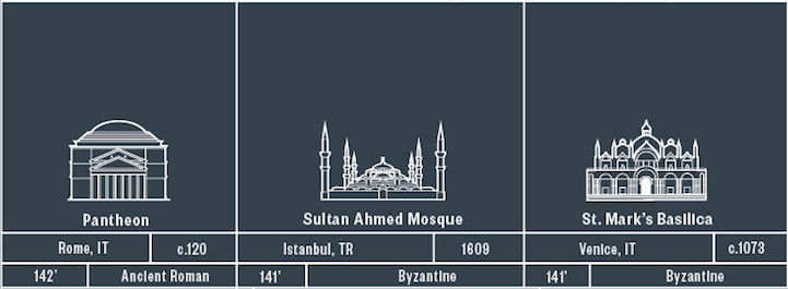 illustrated poster highlights  of the worldaposs architectural, schematic