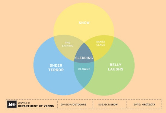 clever venn diagrams for outdoor enthusiasts rh mymodernmet com rea diagrams and er diagrams similarities rea diagrams