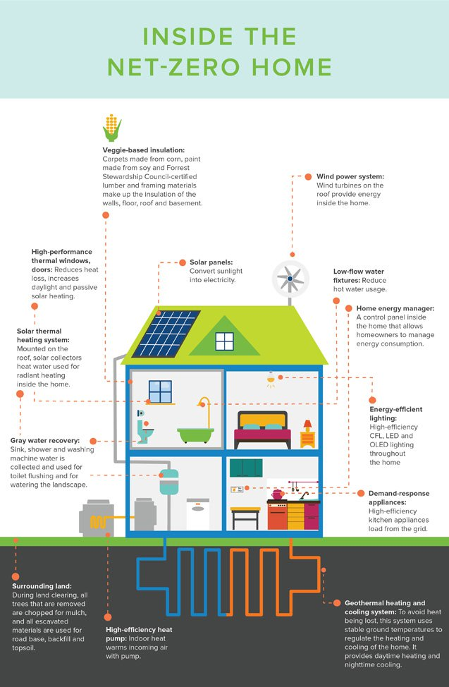 Helpful Infographic Visualizes What A Net Zero Home