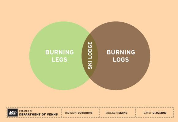 clever venn diagrams for outdoor enthusiasts  rei on facebook