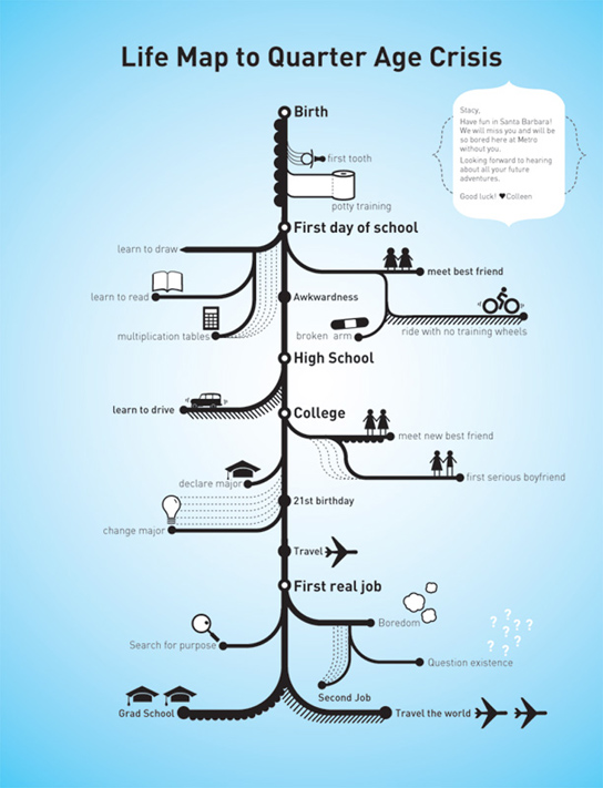 life map to quarter age crisis colleen corcoran