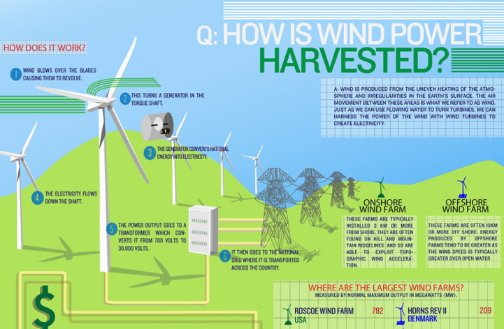 Infograph: How Wind Power is Harvested
