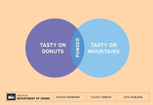 clever venn diagrams for outdoor enthusiasts rh mymodernmet com rea diagrams rea diagrams for auditing