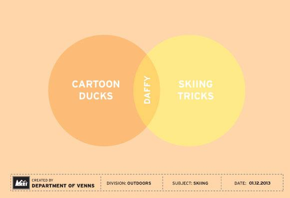clever venn diagrams for outdoor enthusiasts rh mymodernmet com rea diagrams and er diagrams rea diagrams and er diagrams similarities