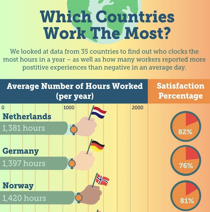Eye Opening Graphic Reveals Which Countries Have The Best Work Life Balance