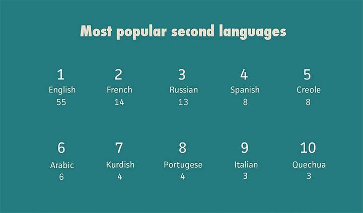 Infographic Reveals The Second Most Spoken Language In The World - Top ten languages spoken in the world 2016
