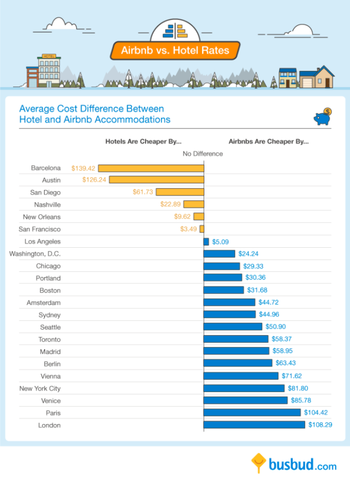 Helpful Travel Infographic Compares Average Airbnb Prices