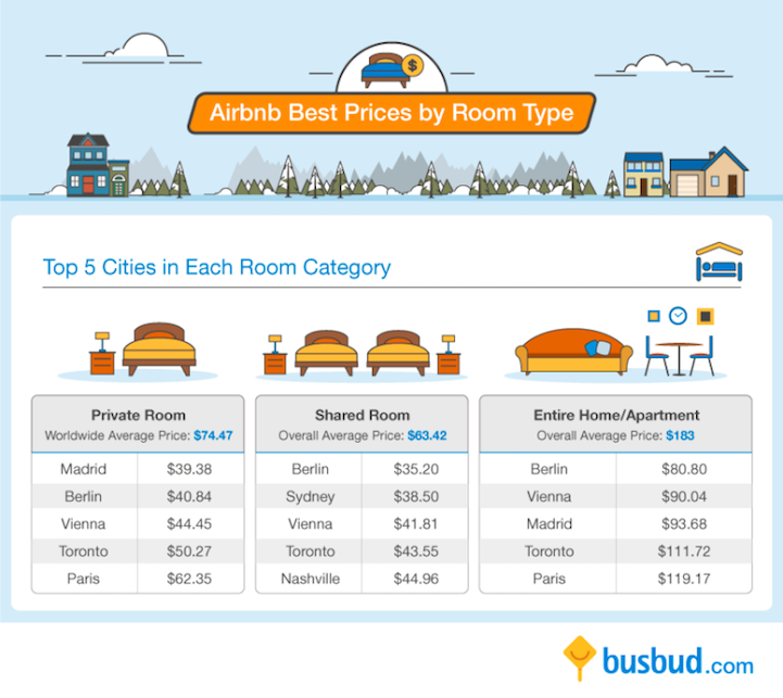 Average Price Of A Hotel Room In San Francisco